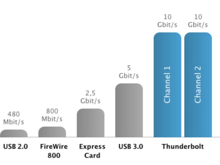 MacBook Pro 15-Zoll 2012: Angeblich mit Retina Display, ultraflachem Design und USB 3.0