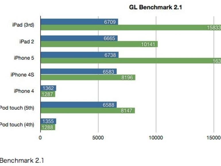 GL Benchmark 2.1