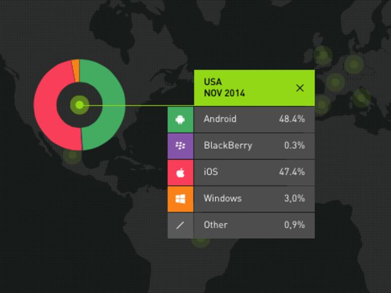 In den USA liefern sich Android und iOS ein Kopf-an-Kopf-Rennen. Noch gibt es leichte Vorteile für Android.