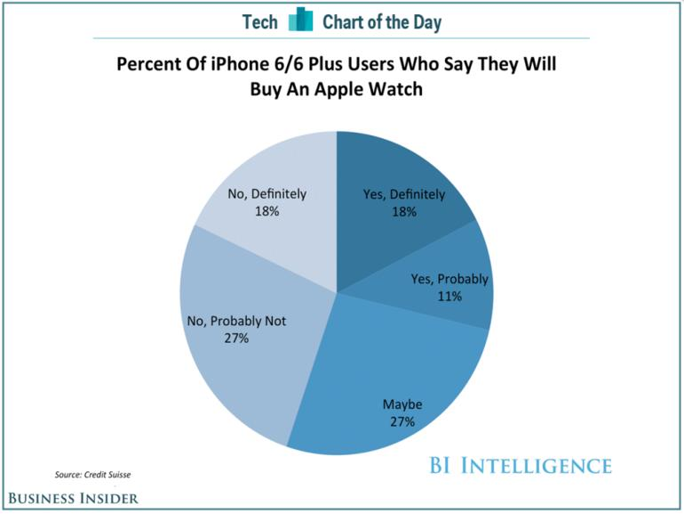 Eine Umfrage von Credit Suisse ergab, dass jeder Fünfte iPhone 6 oder iPhone 6-Nutzer eine Apple Watch kaufen würde.