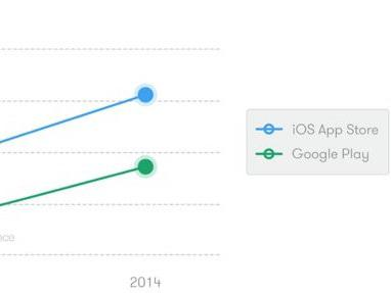 Die Chance auf mehr Gewinn produziert eben auch bessere Apps