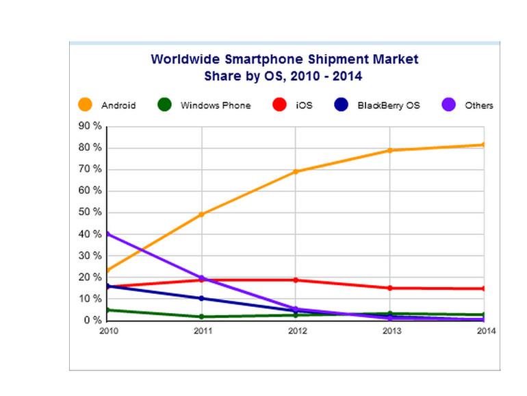 Der Smartphone-Markt ist insgesamt gewachsen