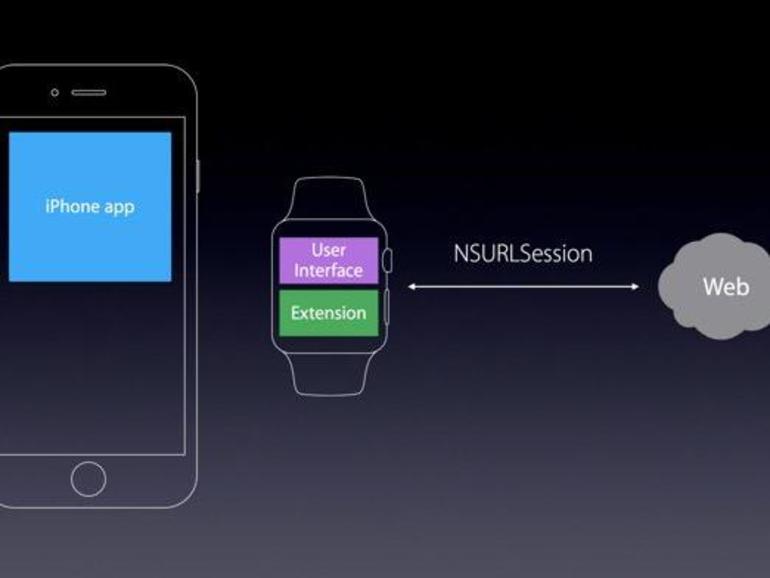 Die Apple Watch besitzt ein Wi-Fi-Modul