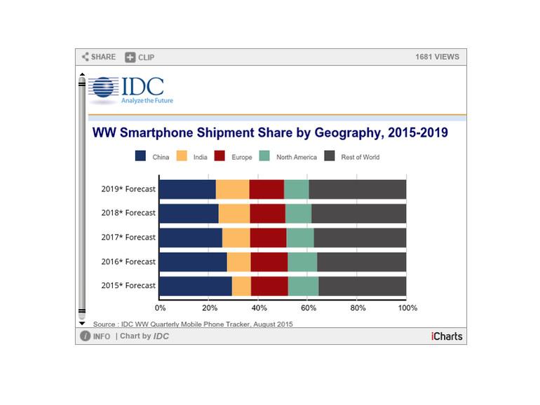 Android hat seine Marktanteile IDC zufolge zementiert