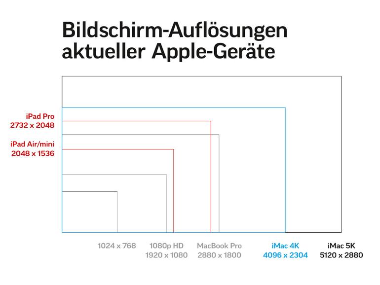 """Unsere Grafik zeigt, was Pixelzahlen in der Realität bedeuten. Galt """"HD"""" noch vor wenigen Jahren als unglaublich scharf, wirkt 1080p im Vergleich zum iPad Pro oder gar den neuen iMacs geradezu mickrig – obwohl diese Auflösung auf wesentlich größeren Bildschirmen zum Einsatz kommt."""