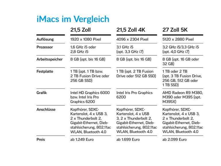 Bei den Preisen unterscheiden sich die neuen iMacs deutlich