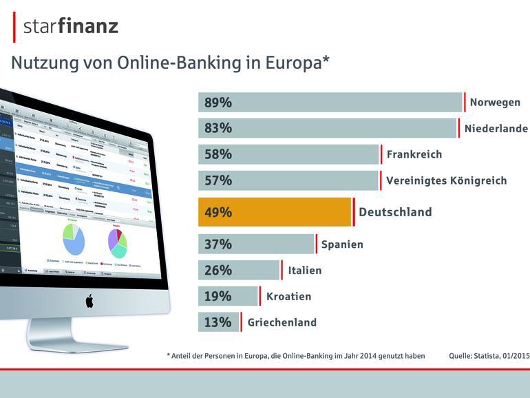 Lediglich fünf von zehn Menschen in Deutschland erledigen ihre Bankgeschäfte online. Europaweit bedeutet das einen Platz im Mittelfeld. In Skandinavien beispielsweise liegt der Anteil bei etwa 90 Prozent.