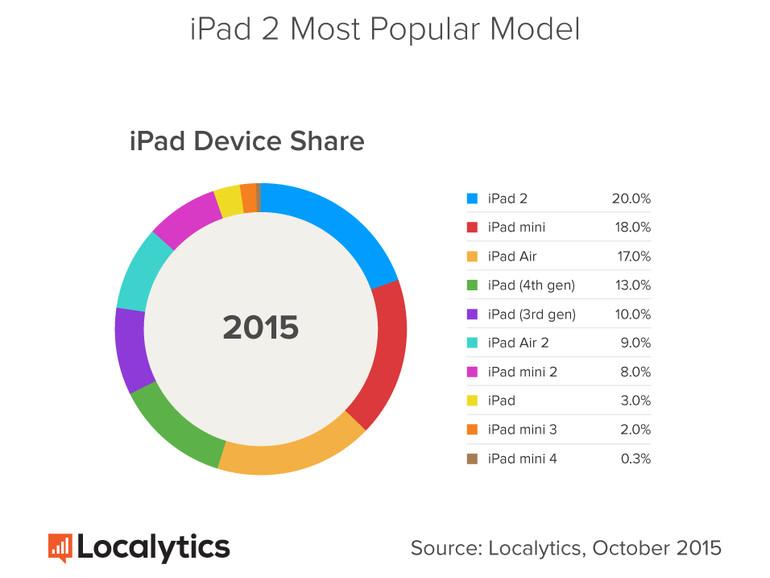 Dabei hat Apple das iPad 2 bereits vor 4 Jahren auf den Markt gebracht