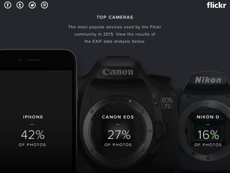 Flickr: Das iPhone bleibt 2015 die beliebteste Kamera