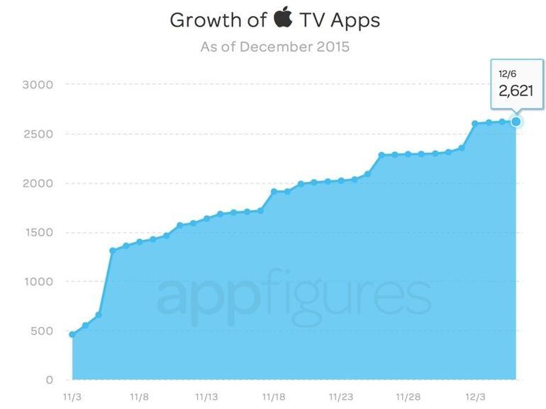 Anzahl verfügbarer Apps für APPLE TV