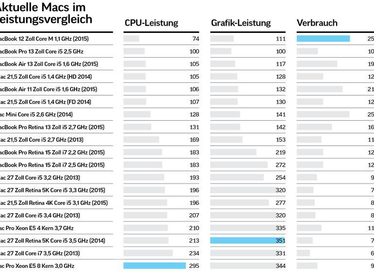Kaufberatung: Alle Apple-Geräte im Überblick und Vergleich