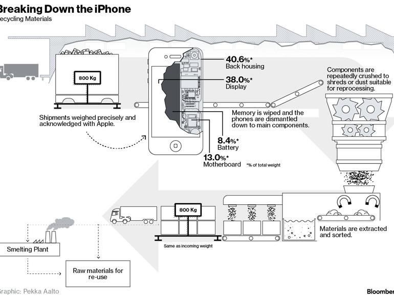 Recycling: Wie Apple alte iPhones pulverisiert