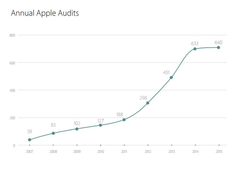 Das Unternehmen hat in 2015 so viele Audits durchgeführt wie noch nie