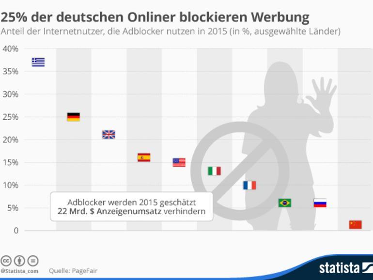 Nur die Griechen setzen noch häufiger Ad-Blocker ein: in Deutschland sind es 25 Prozent der Webnutzer.