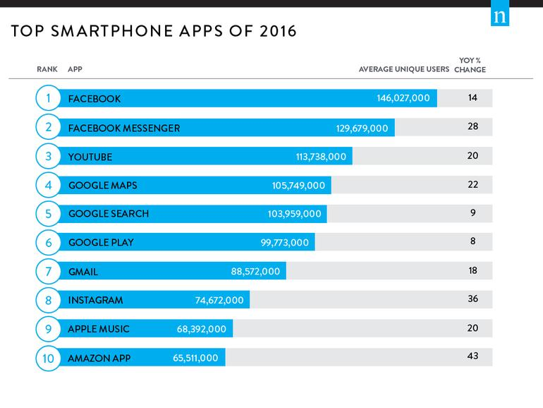 Top 10 Smartphone-Apps 2016 in den USA