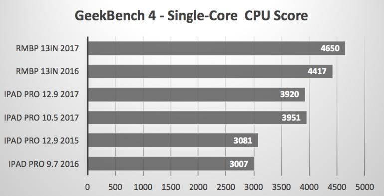 Ergebnisse im GeekBench Single-Core-Test