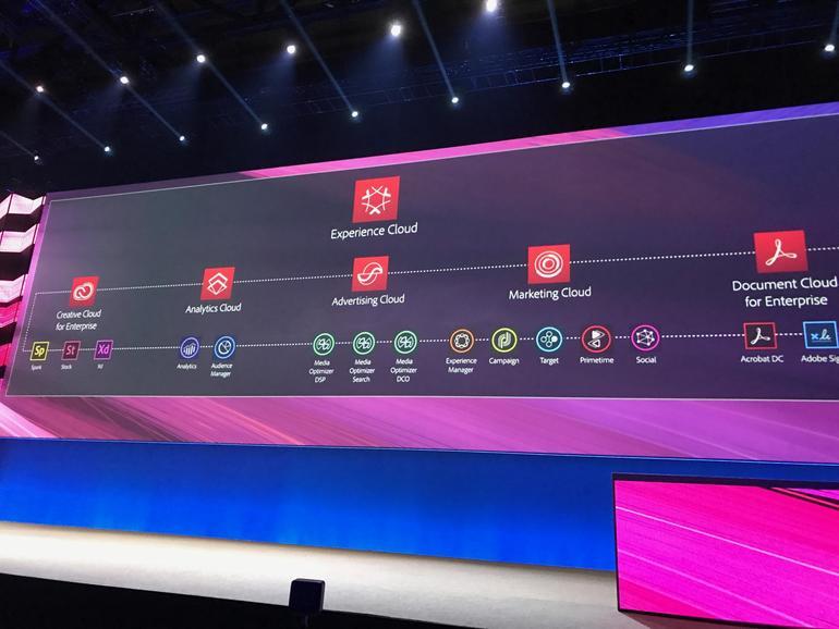 Bei Experience Cloud wirken viele Clouds zusammen und spielen ihre Stärken als Plattform aus.