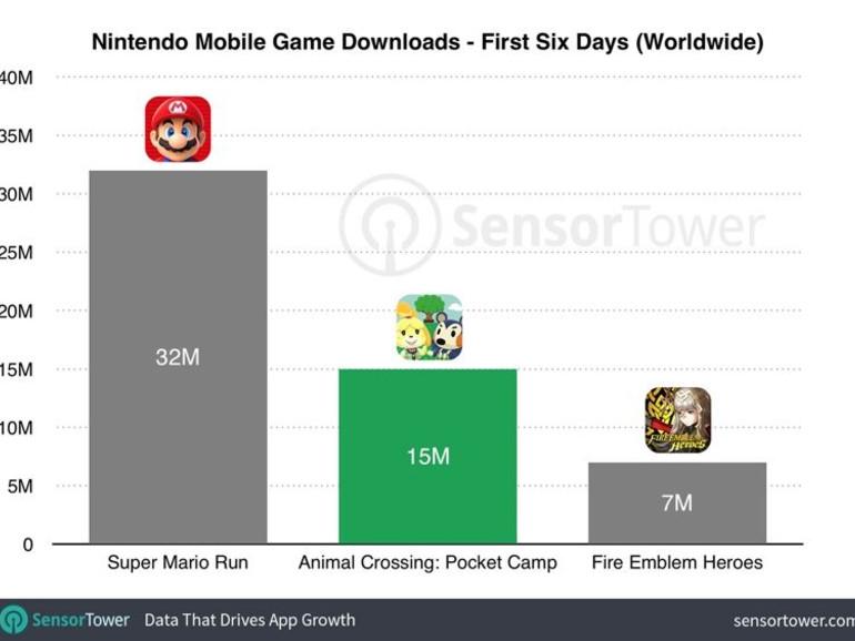 Balkendiagramm zu Downloadzahlen von Nintendo-Apps in den ersten sechs Tagen nach Erscheinen