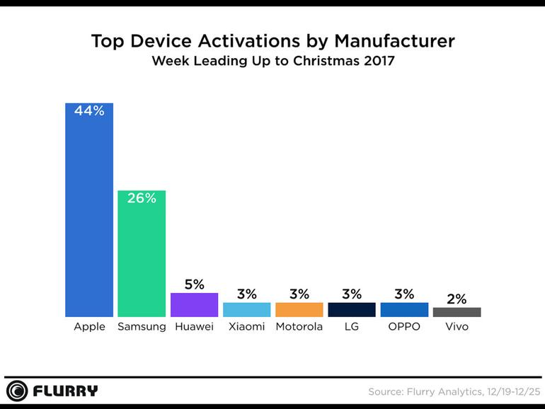 Statistiken zu Smartphone-Aktivierungen in der Weihnachtswoche