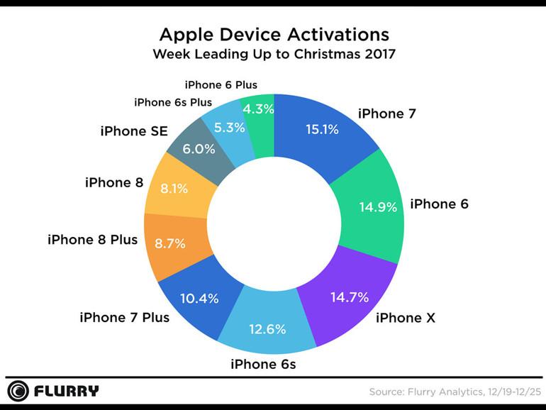 Aktivierungen von neuen iPhones in der Weihnachtswoche aufgeschlüsselt