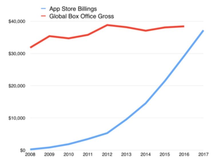 Durch das enorme Wachstum wird der App Store die Filmindustrie irgendwann dieses Jahr überholen