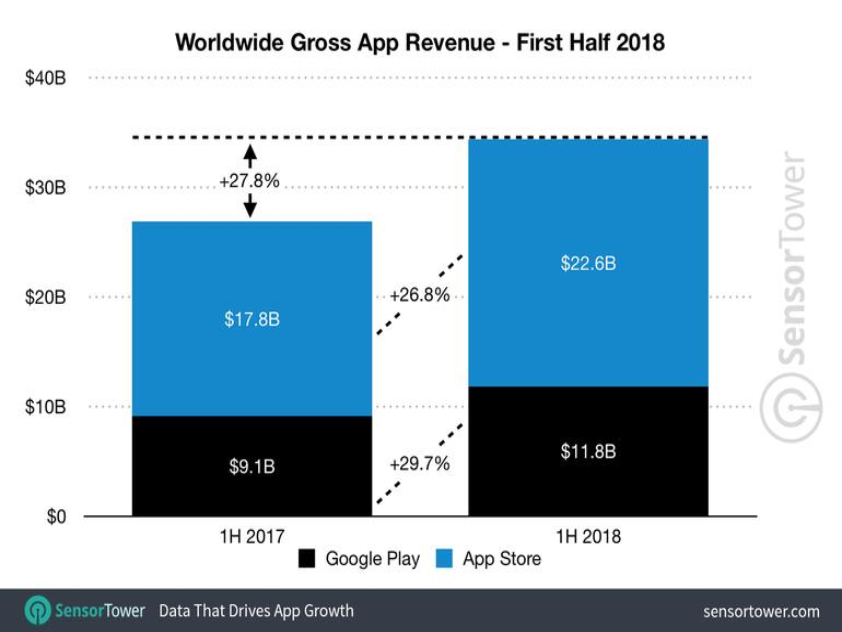 iOS-Apps machen mehr Umsatz mit weniger Downloads