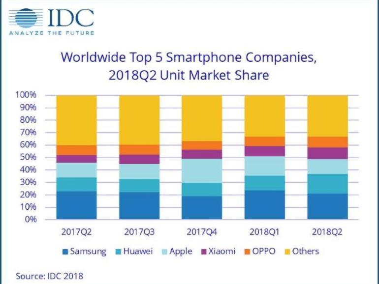 Marktanteile bei den Smartphones