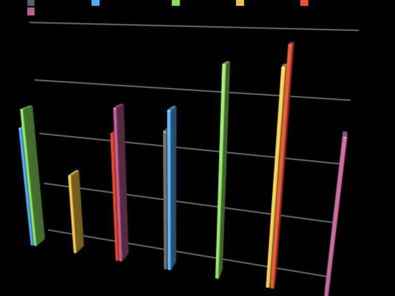 Einführungspreise der letzten iPhone-Modelle