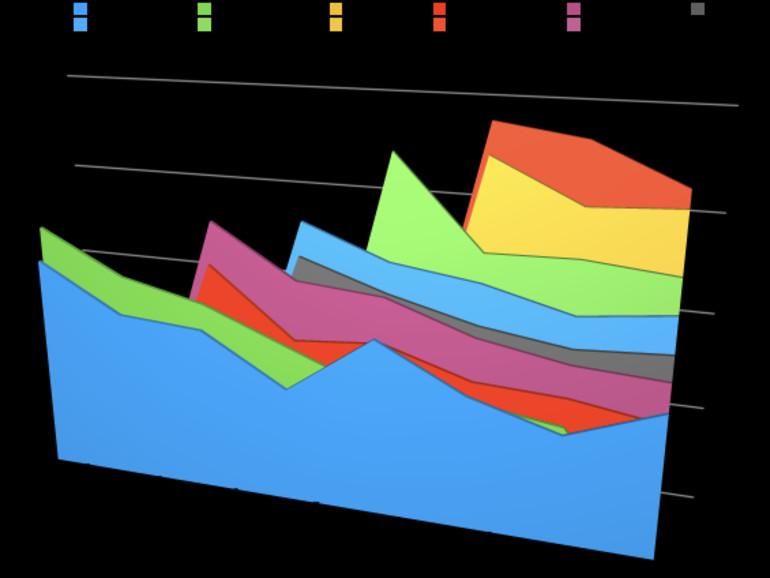 Preisentwicklung von iPhones in den letzten Jahren