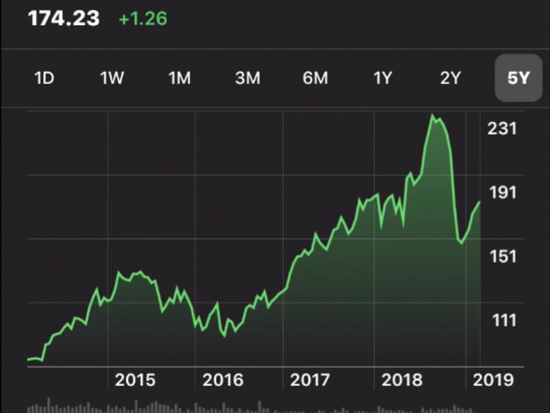 Apple-Aktienkurs seit dem Tod von Steve Jobs