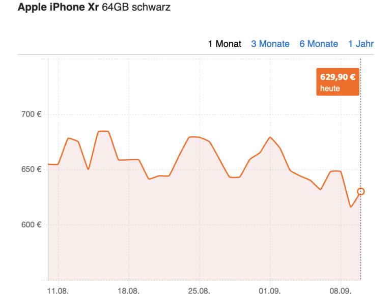 Keine Schmerzen für XR-Besitzer, trotz der Neuvorstellung des iPhone 11 bleibt der Preis relativ stabil.