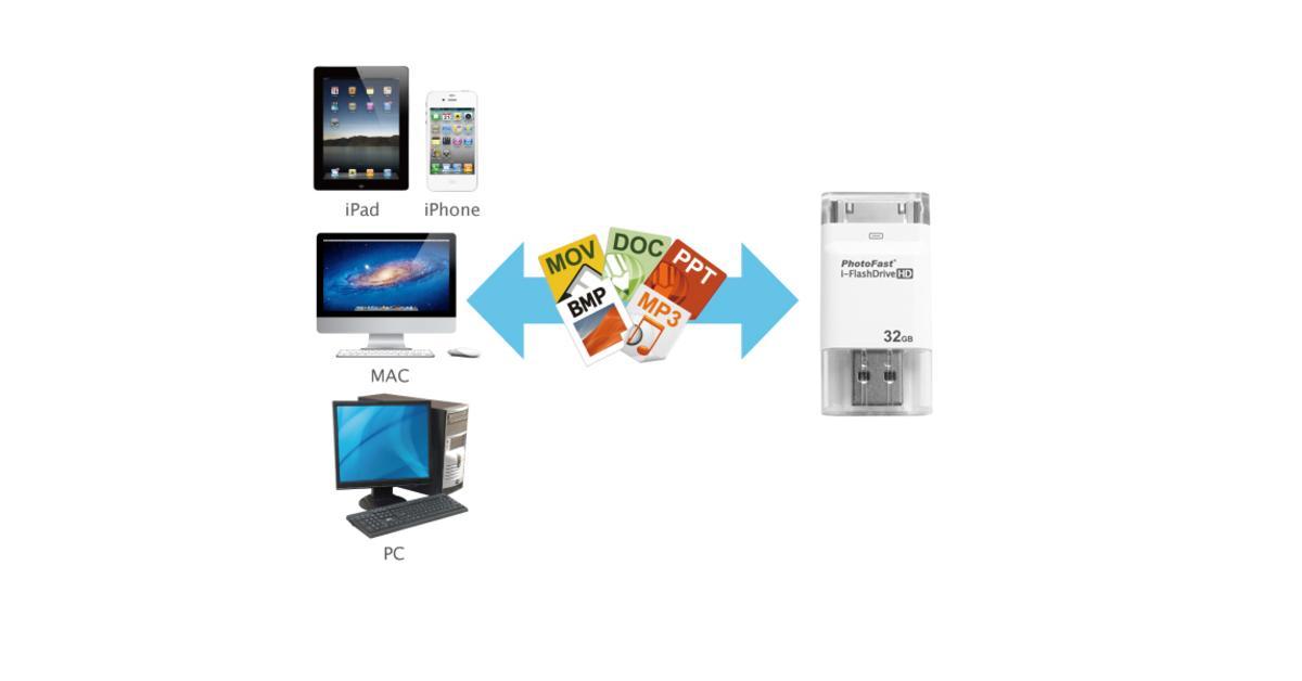 IPhone U0026 IPad: Die 5 Besten Speichererweiterungen Für IOS Geräte   Mac Life