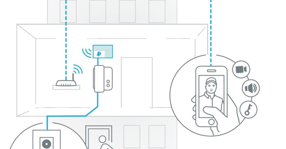 Doorbird D301: Analoge Türsprechanlagen mit App steuern