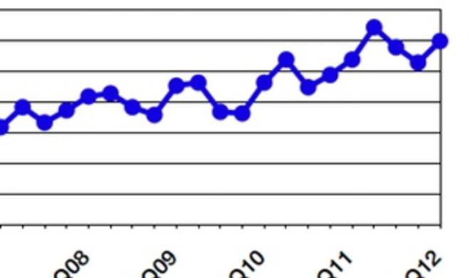 PC-Markt schrumpft, Apple wächst