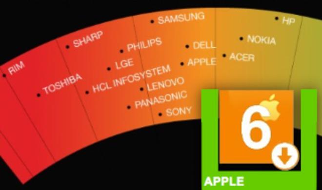Greenpeace Umweltranking: Apple fällt auf Platz 6, RIM Schlusslicht