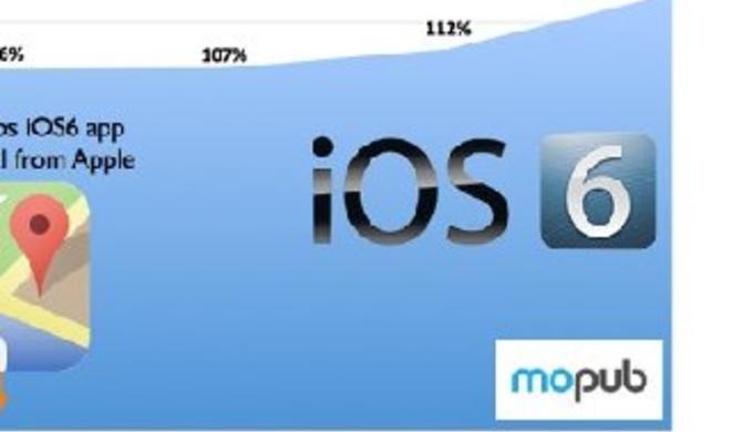 iOS 6.1.3 als Grund für verkürzte Akku-Laufzeiten?