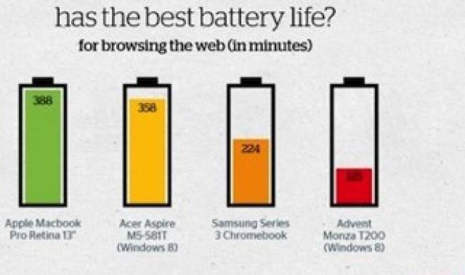 Akkuvergleich: MacBook Pro mit Retina-Display schlägt Windows-Notebooks