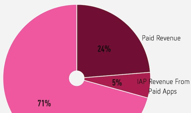Untersuchung: In-App-Käufe machen 71 Prozent des App-Umsatzes aus