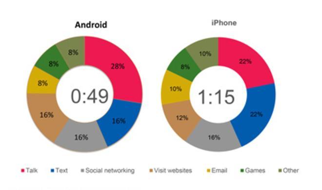 Untersuchung: iPhone-Besitzer nutzen ihr Smartphone häufiger als Android-Anwender