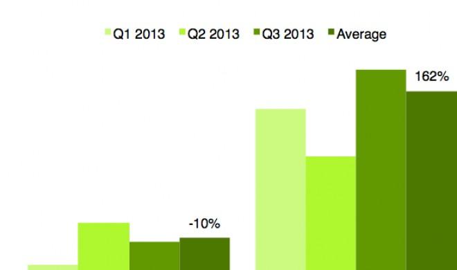 Facebook-Werbung: 1790 Prozent mehr Profit unter iOS als unter Android