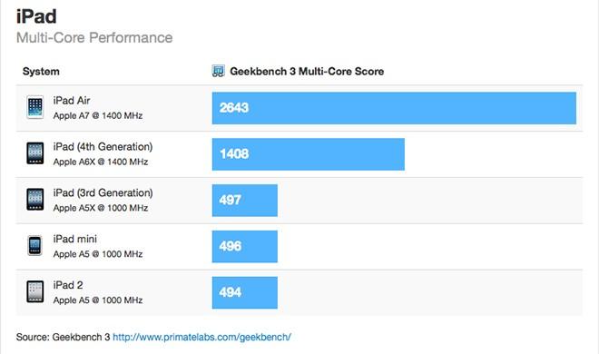 iPad Air: Benchmarks bestätigen enormen Leistungszuwachs