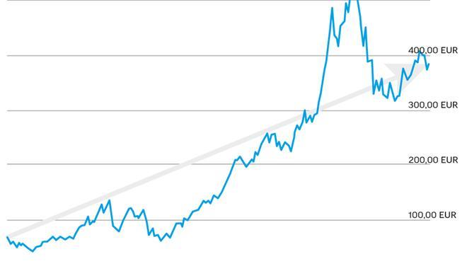 Bereitet sich Apple mit dem Aktien-Split auf den Dow Jones vor?