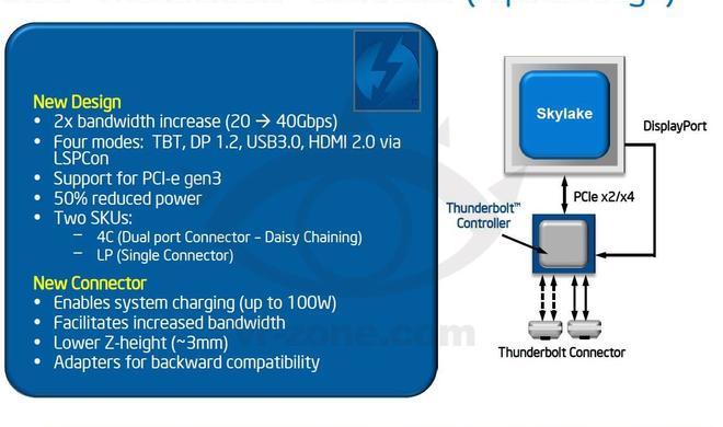 So leistungsstark könnte Thunderbolt 3.0 werden