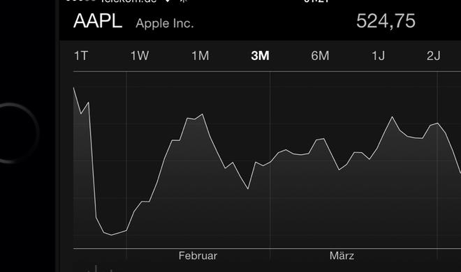 Apples Quartalszahlen Q2 2014: Ein Kleiner Schritt für Apple, ein großer Schritt für AAPL-Aktionäre