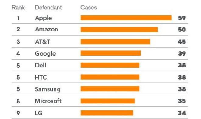 Apple war 2013 das beliebteste Ziel für Patentrechtsklagen