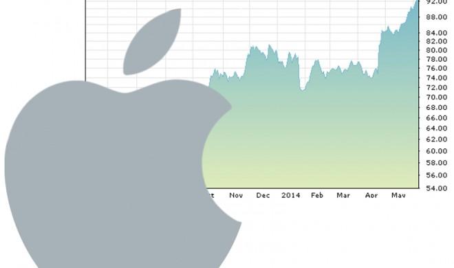Apple Aktie: Heute startet der Handel nach dem 1:7-Split