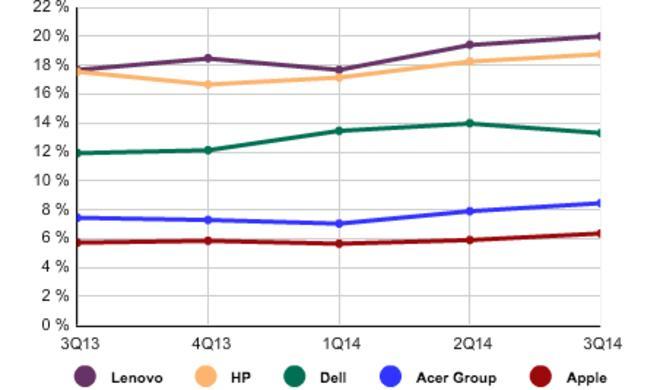 Apple verkauft so viele Mac wie nie zuvor – Rekordzahlen aus Cupertino
