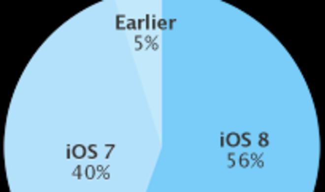 Gute Zahlen für Apple - iOS 8 ist nun laut Hersteller auf mehr als der Hälfte aller iOS-Geräte installiert