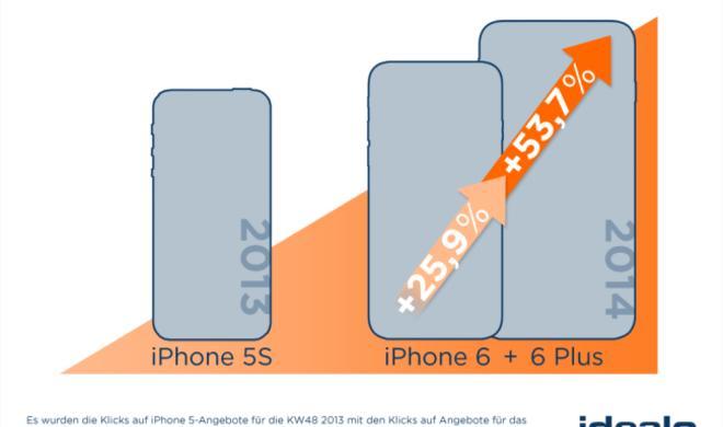 iPhone-6-Nachfrage höher als die des iPhone 5S: Ein Plus von 26 Prozent