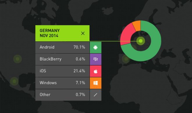Kantar Worldpanel ComTech: Apple gewinnt Marktanteile in Europa, den USA und China